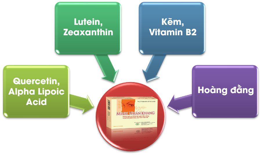 Đục dịch kính dùng Minh Nhãn Khang có tốt không? Minh Nhãn Khang có tác động toàn diện đến bệnh đục dịch kính